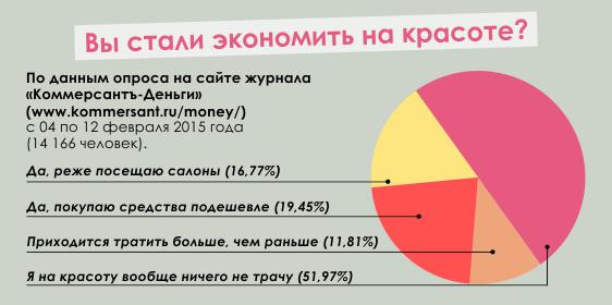 Бьюти-статистика в кризис 2015 г liuliu.ru